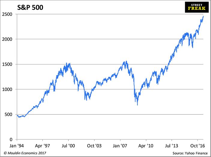 фондовый индекс S&P 500