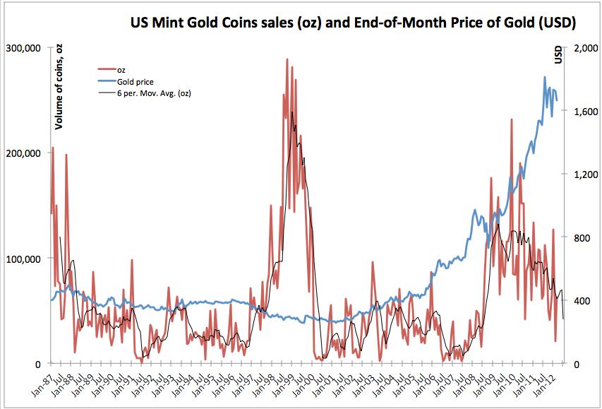 Двора и цена на золото на конец месяца