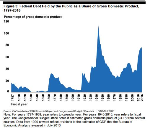 отношение долг/ВВП США