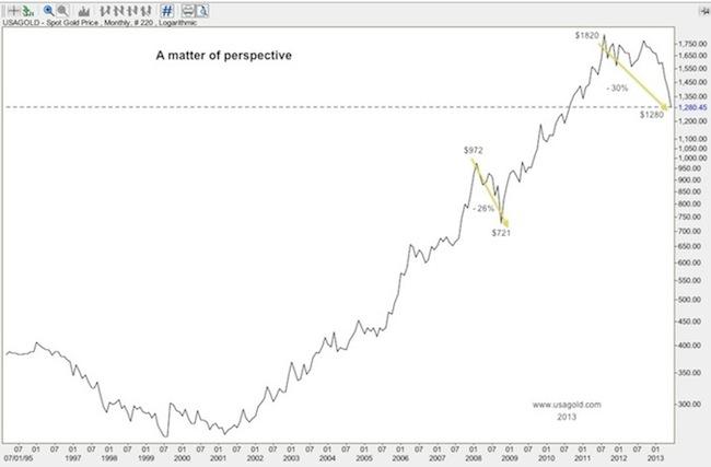 Вопрос перспективы: цена на золото с 1995 года по настоящий момент на логарифмической шкале.