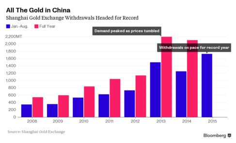 изъятие золота на Шанхайской золотой бирже