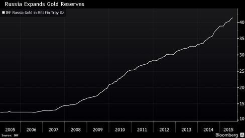 золотые резервы России