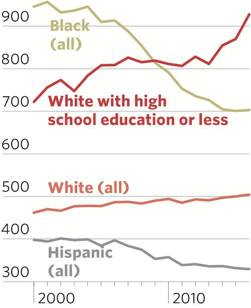 смертность у белых американцев