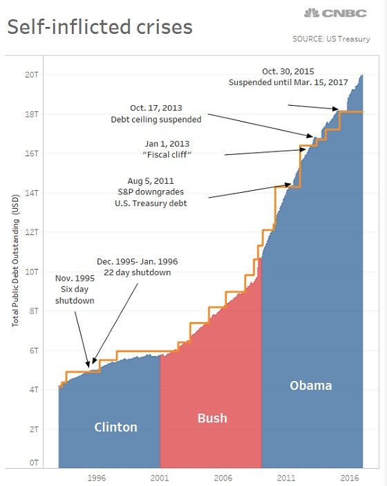долговой потолок США