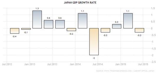 ВВП Японии