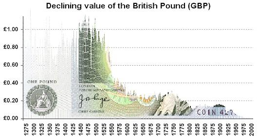Обесценивание британского фунта