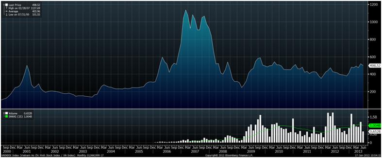 Вьетнамский фондовый рынок, 2000 – июнь 2013, Bloomberg