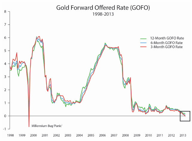 Грант Вильямс о недавних странностях цены на золото