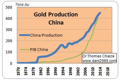 объем добычи золота
