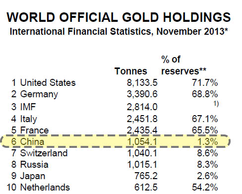 золотые резервы