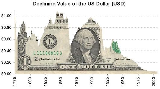 Авангард курс доллара